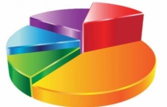 24 Haziran Cumhurbaşkanlığı seçimlerinde ne olacak? İşte yeni anket, yeni oy oranları...