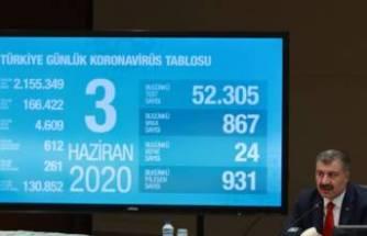Sağlık Bakanı Koca açıkladı: Bugünkü can kaybı 24 oldu!